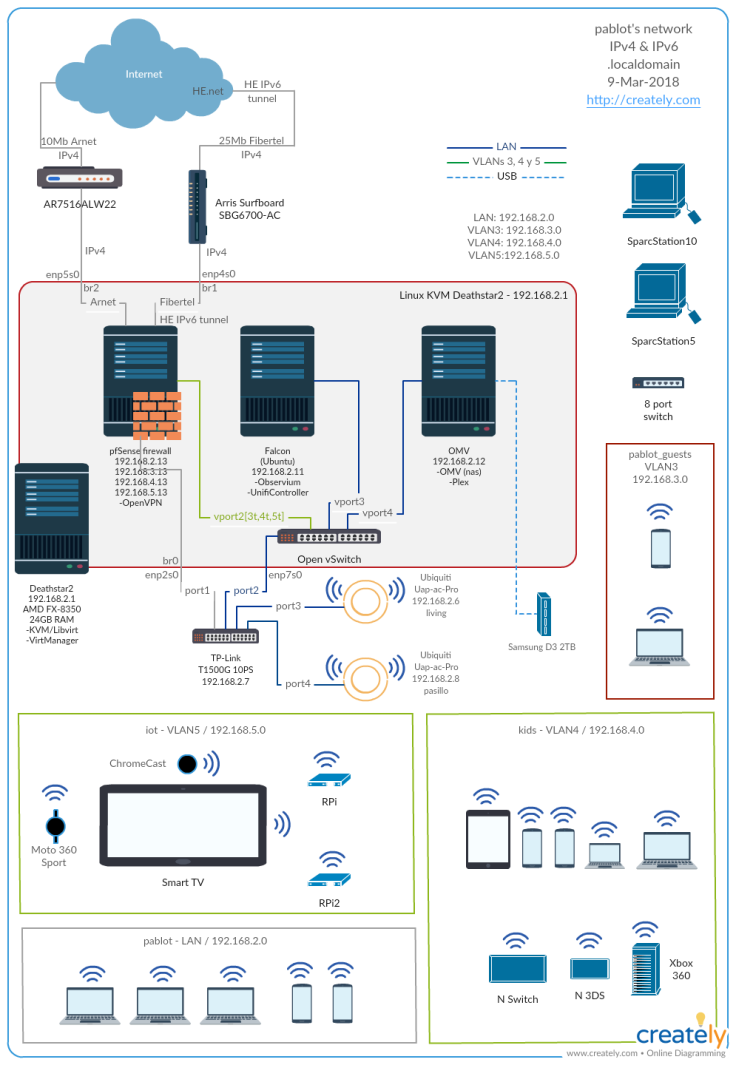 Network pablot - VLANs